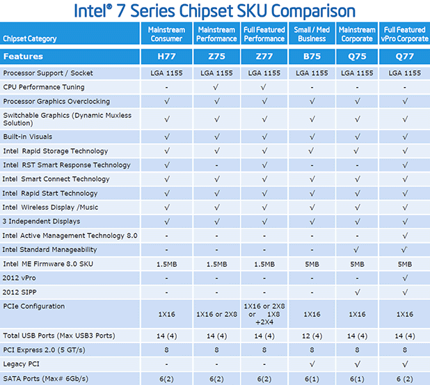 B75 Vs H77 Chipset For I5 3470